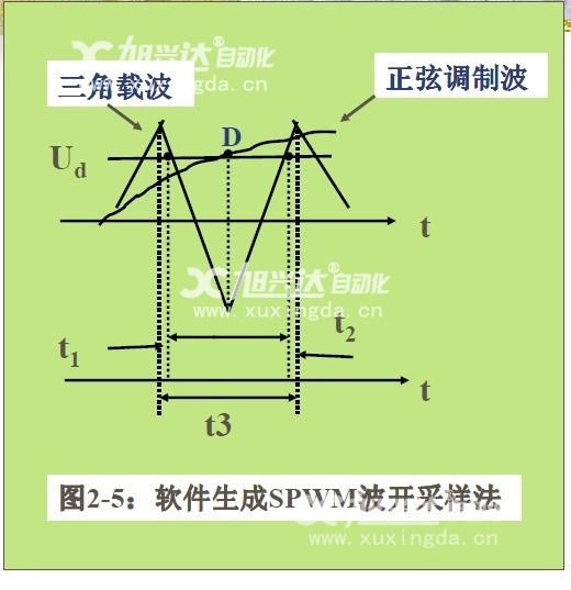 变频器工作原理-变频器常见故障